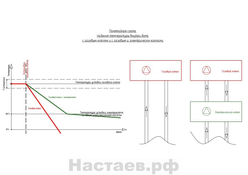 Понятийные графики газовый и электрокотел