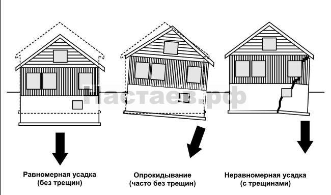 Типы усадки здания